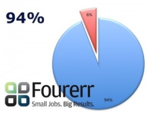 Survey: 94% Would Recommend Fourerr to Their Friends!