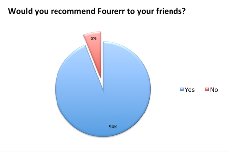 95% Would Recommend Fourerr to their Friends