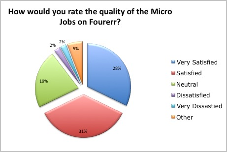 59% Believe the Quality of the Micro Jobs is Very Satisfying or Satisfying.